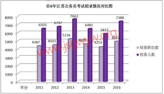 江苏公务员考试近六年招考人数