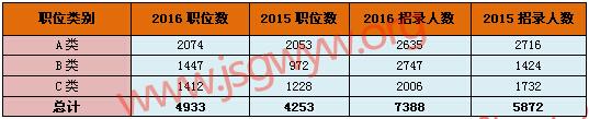 2016江苏公务员考试ABC三类职位数