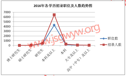 2016江苏公务员考试个学历招考人数