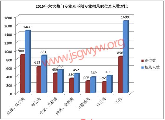 2016江苏公务员考试六大热门专业职位分析