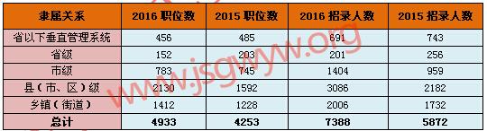 2016江苏公务员考试职位主要集中在基层