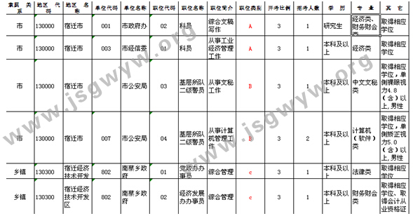 截图于2016年江苏公务员考试职位表