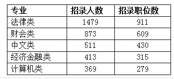 2016江苏公务员考试职位分析:84%的职位要求比较宽泛