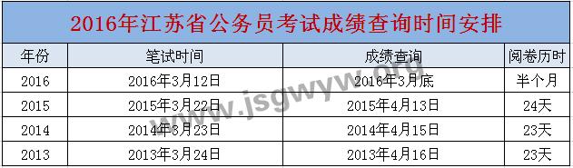 2016年江苏公务员考试成绩查询时间安排