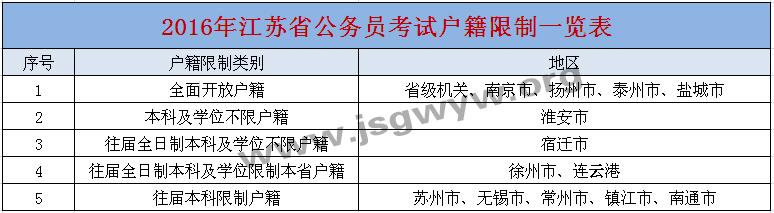 2016年江苏公务员考试户籍限制情况