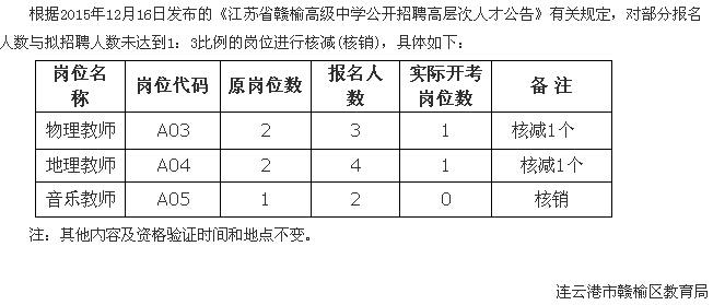 2015江苏赣榆高级中学招聘高层次人才补充公告
