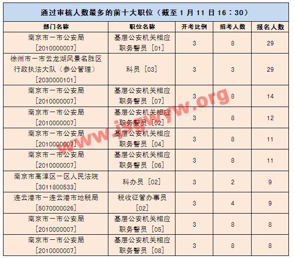 2016年江苏公务员考试报名人数最多前十职位(截至11日16:30)