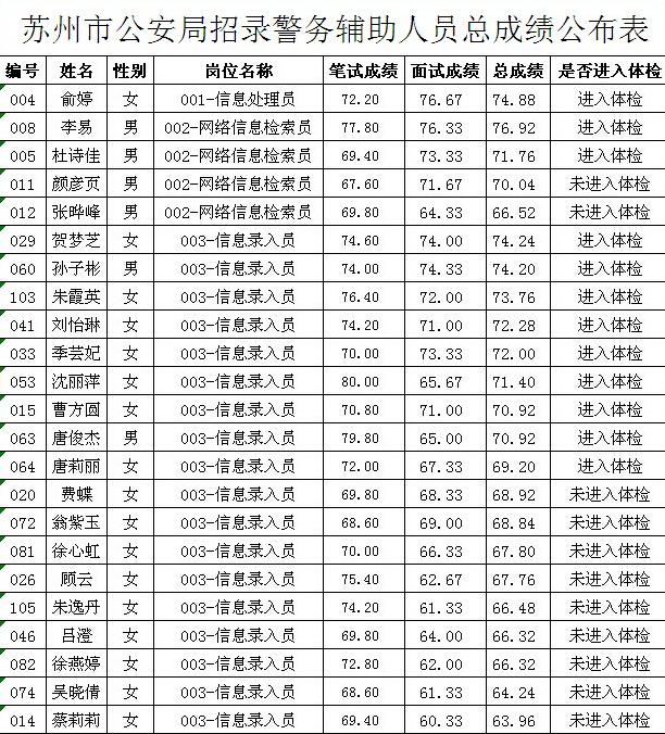 苏州市公安局招录警务辅助人员总成绩公布表
