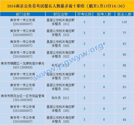 南京公务员考试热门职位