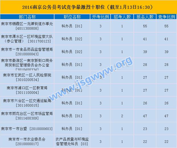 南京公务员考试竞争激烈的职位
