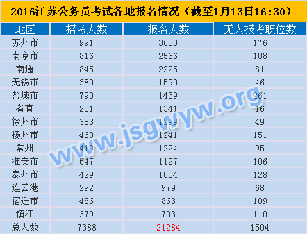 2016年江苏公务员考试各地报名情况