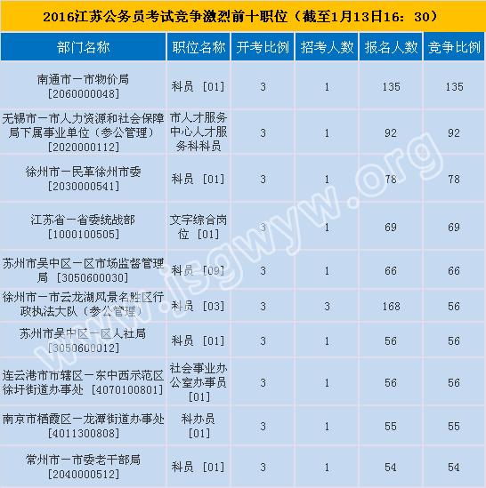 2016年江苏公务员考试报名竞争最激烈