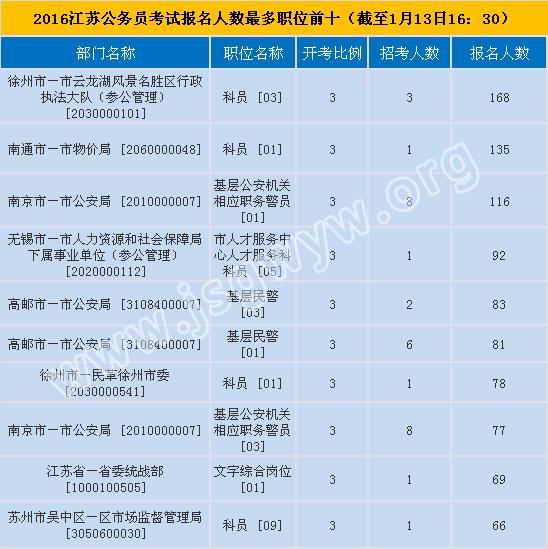 2016年江苏公务员考试报名人数前十的职位