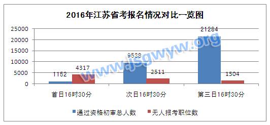 2016年江苏省报报名情况对比