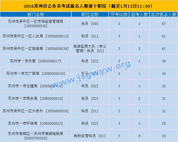 2016苏州市公务员考试报名人数前十职位(截至1月13日11:30)