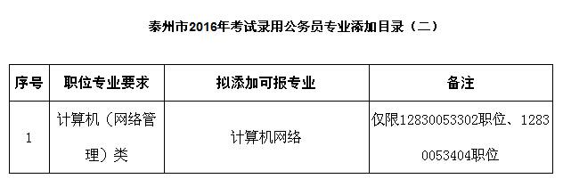 2016年泰州公务员考试专业添加目录(二)