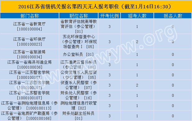 2016年江苏公务员考试各地无人报考职位