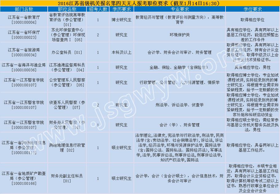 2016年江苏公务员考试省级机关无人报考职位要求