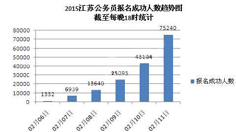 2015年江苏公务员考试报名情况