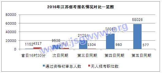 2016年江苏省考报名情况对比