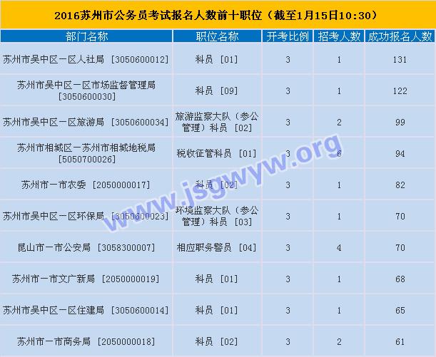 2016年江苏公务员考试报名第五天报名情况