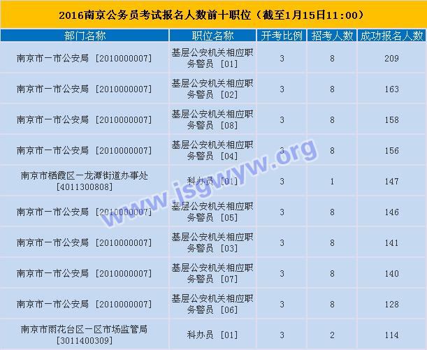 2016年江苏公务员考试南京市第五天报名情况