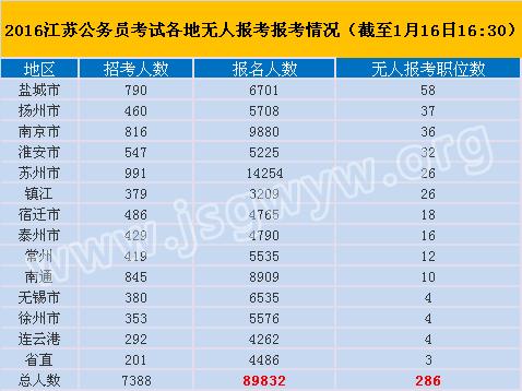 2016江苏公务员考试各地无人报考情况