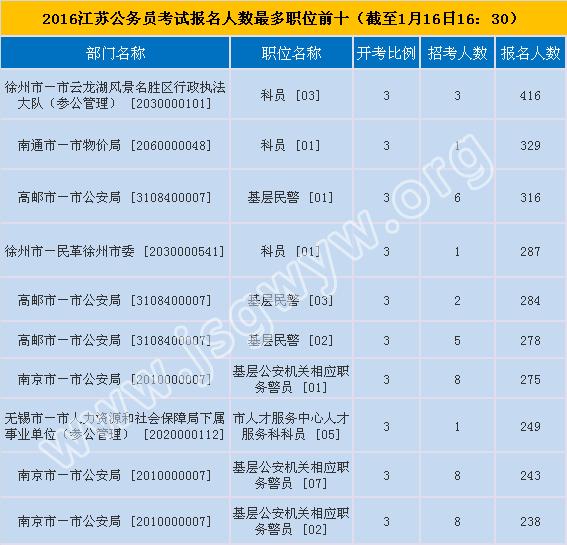 2016江苏公务员考试报名人数最多职位前十