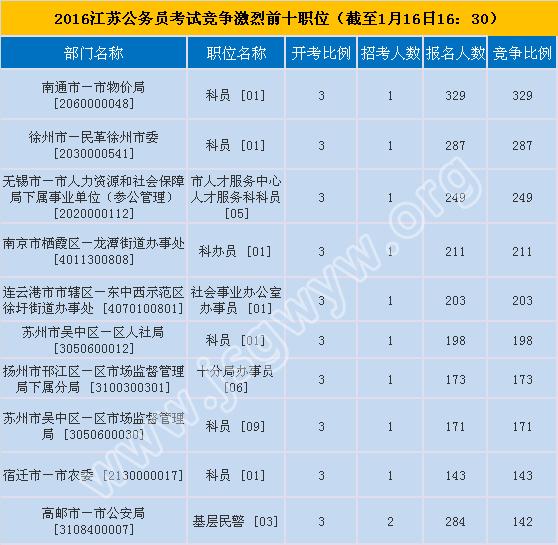 2016江苏公务员考试竞争激烈前十职位