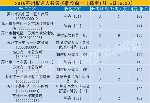 苏州市报名第六天报名人数最多的十大职位