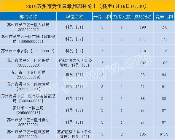 苏州市报名第六天竞争最激烈的前十职位