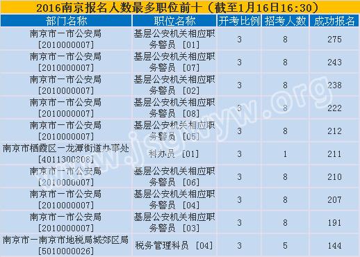 南京市报名第六天报名人数最多的十大职位