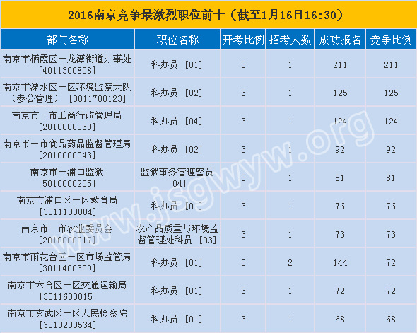 南京市报名第六天竞争最激烈的前十职位