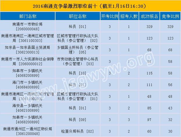 南通市报名第六天竞争最激烈的前十职位