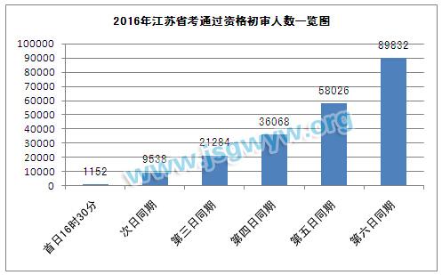2016年江苏省考通过资格初审人数