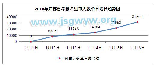 2016年江苏省考报名过审人数单日增长