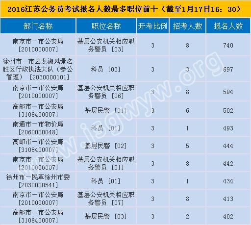 2016江苏公务员考试报名人数最多职位数