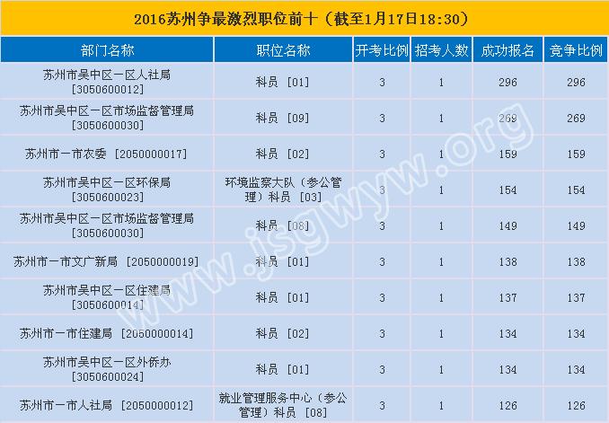 苏州市报名第七天竞争最激烈的前十职位