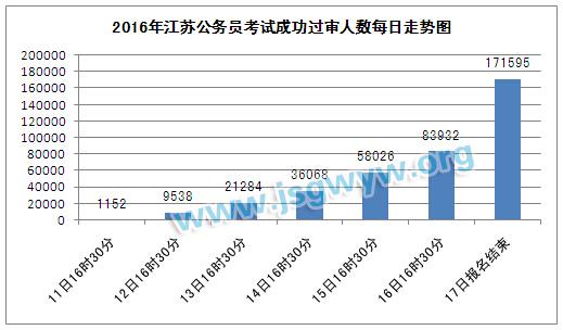 2016年江苏公务员考试成功过审核人数
