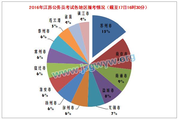 2016年江苏公务员考试各地区报考情况