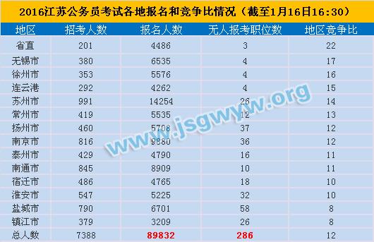 2016年江苏公务员考试各地报名和竞争情况