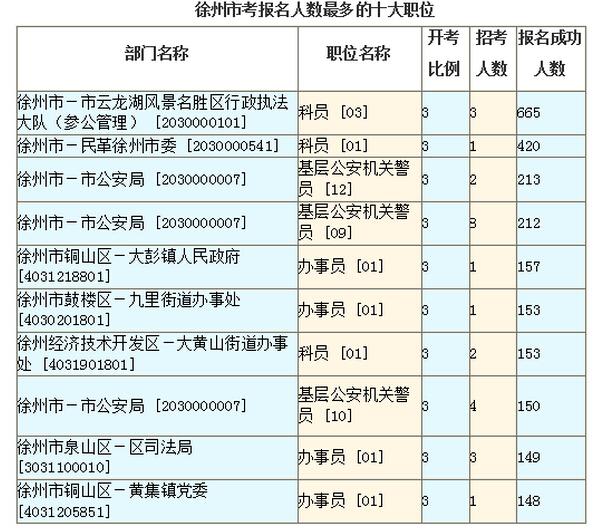 徐州市报考人数最多的十大职位