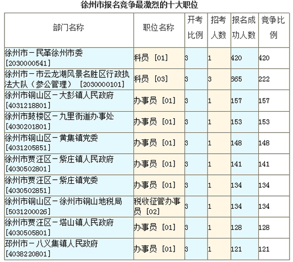 徐州市报名竞争最激烈的十大职位