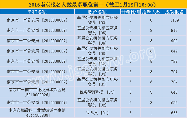 南京市公务员报名人数最多职位