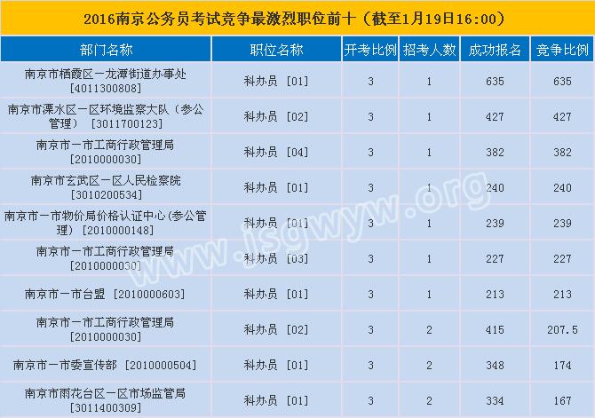 南京市公务员竞争最大职位
