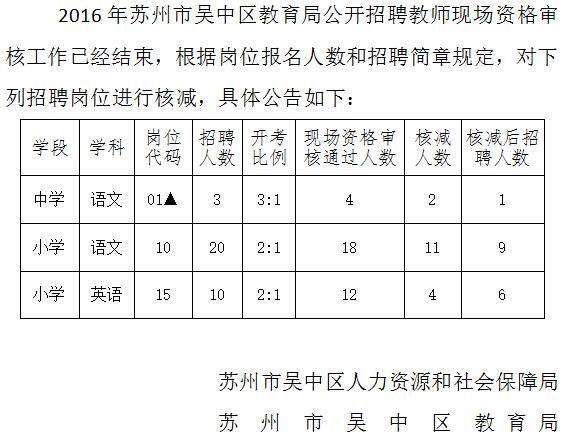 2016江苏苏州市吴中区教育局招聘教师岗位核减公告