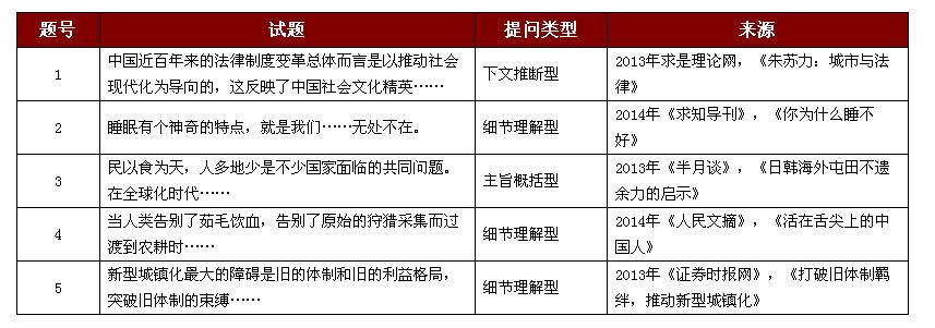 2015年C类行测片段阅读真题来源