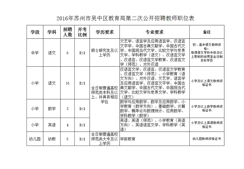 2016年苏州吴中区教育局第二次招聘教师职位表