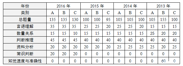 2013~2016年江苏行测真题考情简析