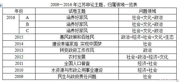 2009-2016年江苏公务员考试申论主题